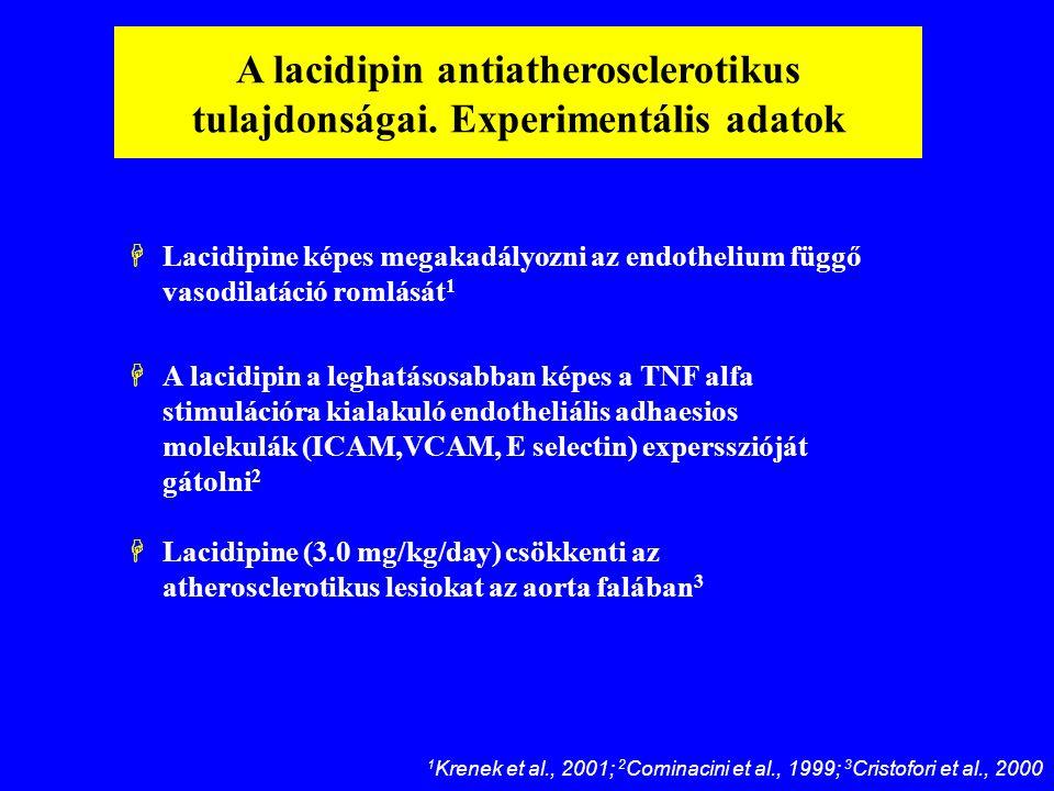 A lacidipin antiatherosclerotikus tulajdonságai. Experimentális adatok