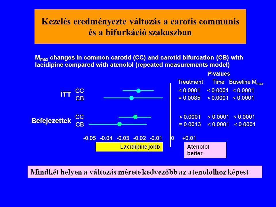 Kezelés eredményezte változás a carotis communis és a bifurkáció szakaszban