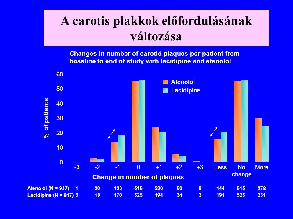A carotis plakkok előfordulásának változása