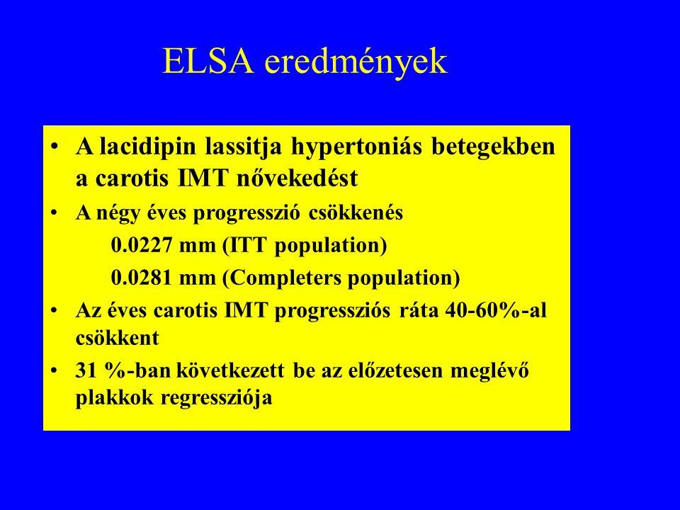 ELSA eredmények A lacidipin lassitja hypertoniás betegekben a carotis IMT nővekedést. A négy éves progresszió csökkenés.
