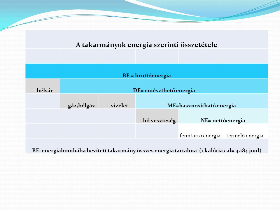 A takarmányok energia szerinti összetétele