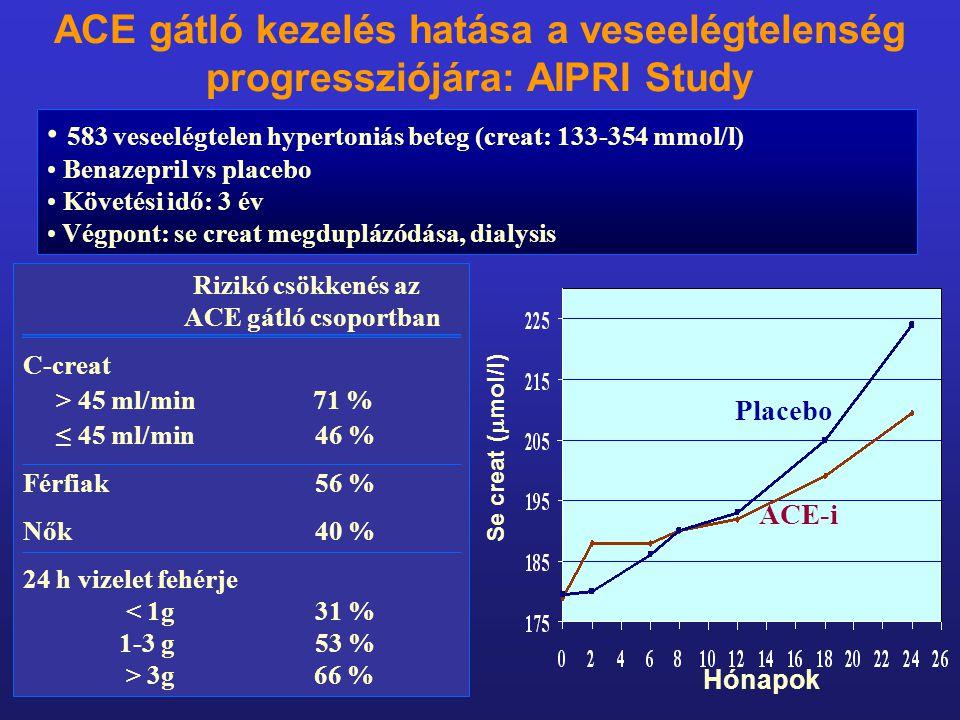 ACE gátló kezelés hatása a veseelégtelenség progressziójára: AIPRI Study