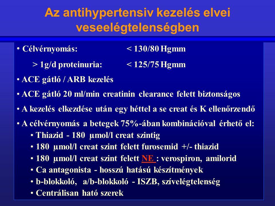 Az antihypertensiv kezelés elvei veseelégtelenségben