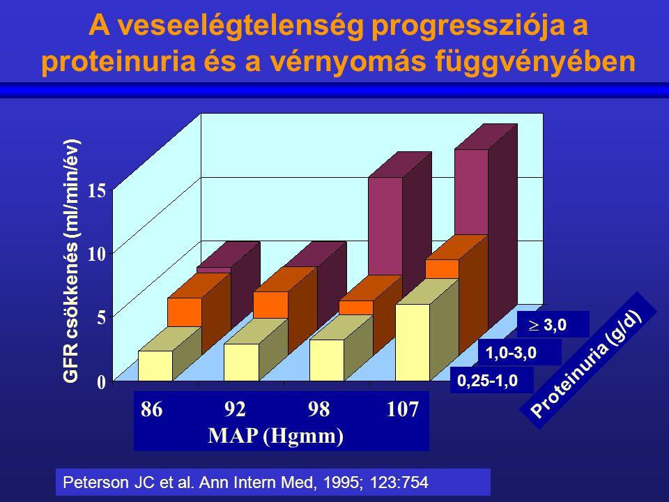 A veseelégtelenség progressziója a proteinuria és a vérnyomás függvényében
