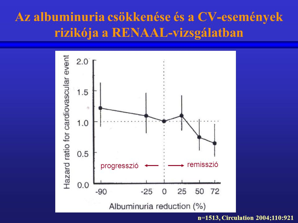 Az albuminuria csökkenése és a CV-események rizikója a RENAAL-vizsgálatban
