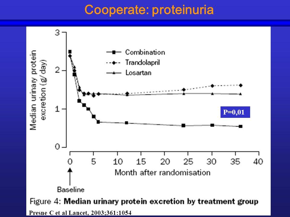 Cooperate: proteinuria