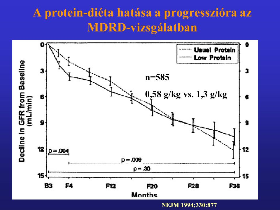 A protein-diéta hatása a progresszióra az MDRD-vizsgálatban