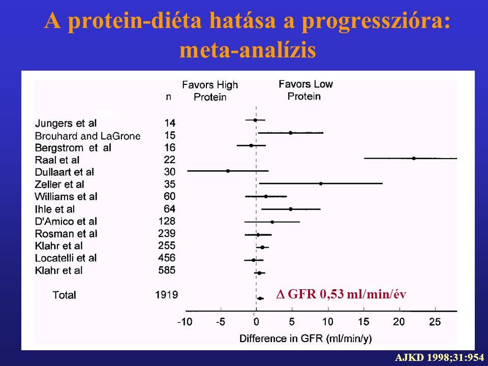 A protein-diéta hatása a progresszióra: meta-analízis