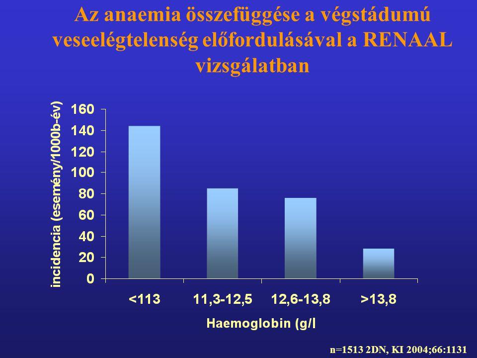 Az anaemia összefüggése a végstádumú veseelégtelenség előfordulásával a RENAAL vizsgálatban