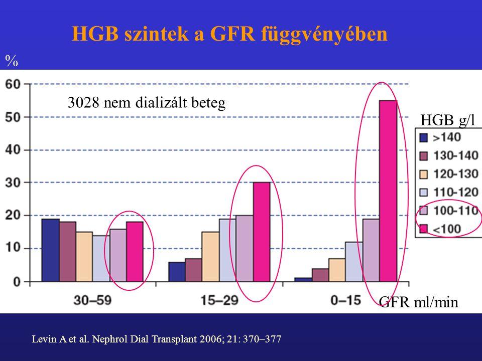 HGB szintek a GFR függvényében
