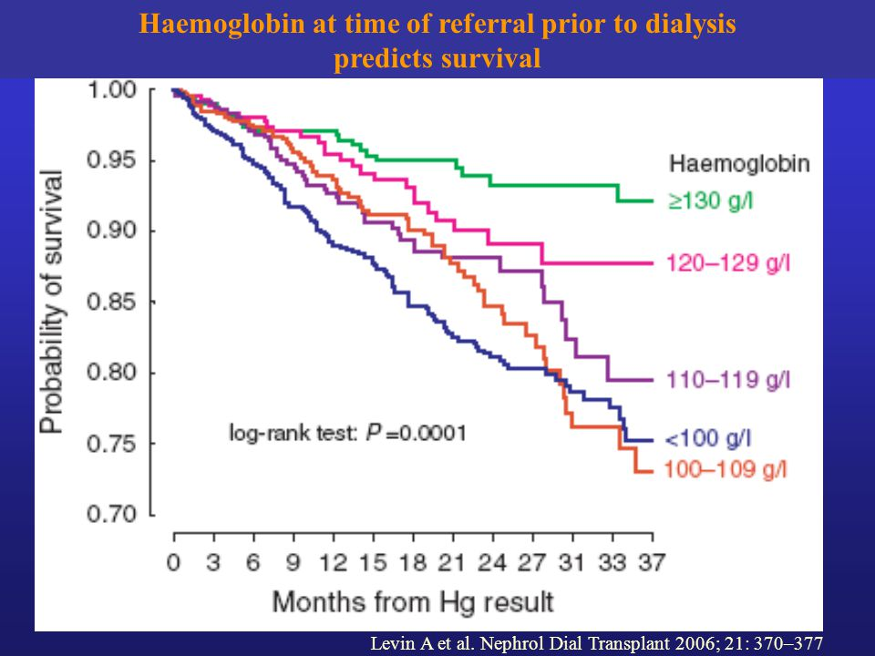 Haemoglobin at time of referral prior to dialysis