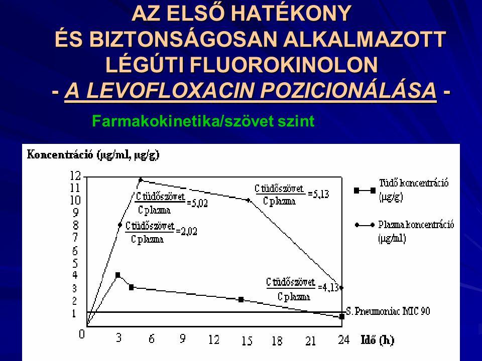 AZ ELSŐ HATÉKONY ÉS BIZTONSÁGOSAN ALKALMAZOTT LÉGÚTI FLUOROKINOLON - A LEVOFLOXACIN POZICIONÁLÁSA -