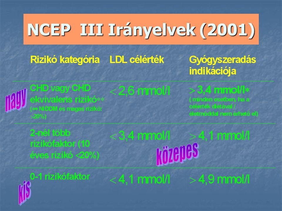 NCEP III Irányelvek (2001) nagy közepes kis
