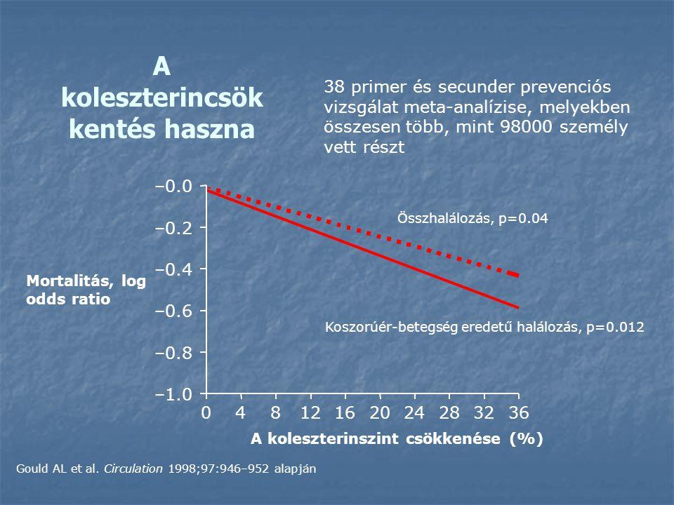 A koleszterincsökkentés haszna