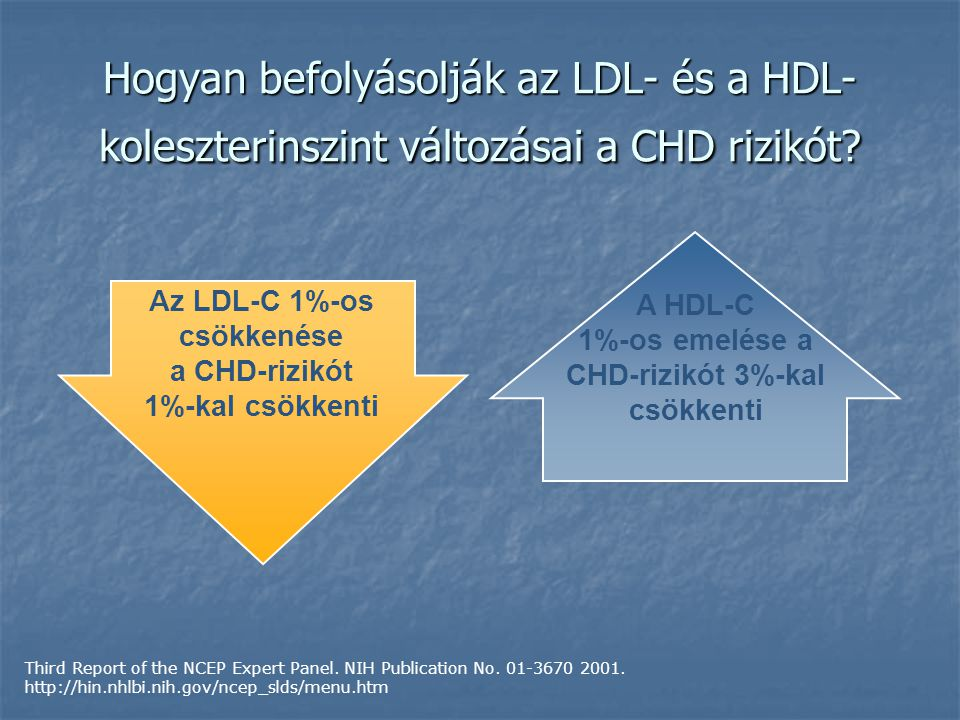 Hogyan befolyásolják az LDL- és a HDL-koleszterinszint változásai a CHD rizikót