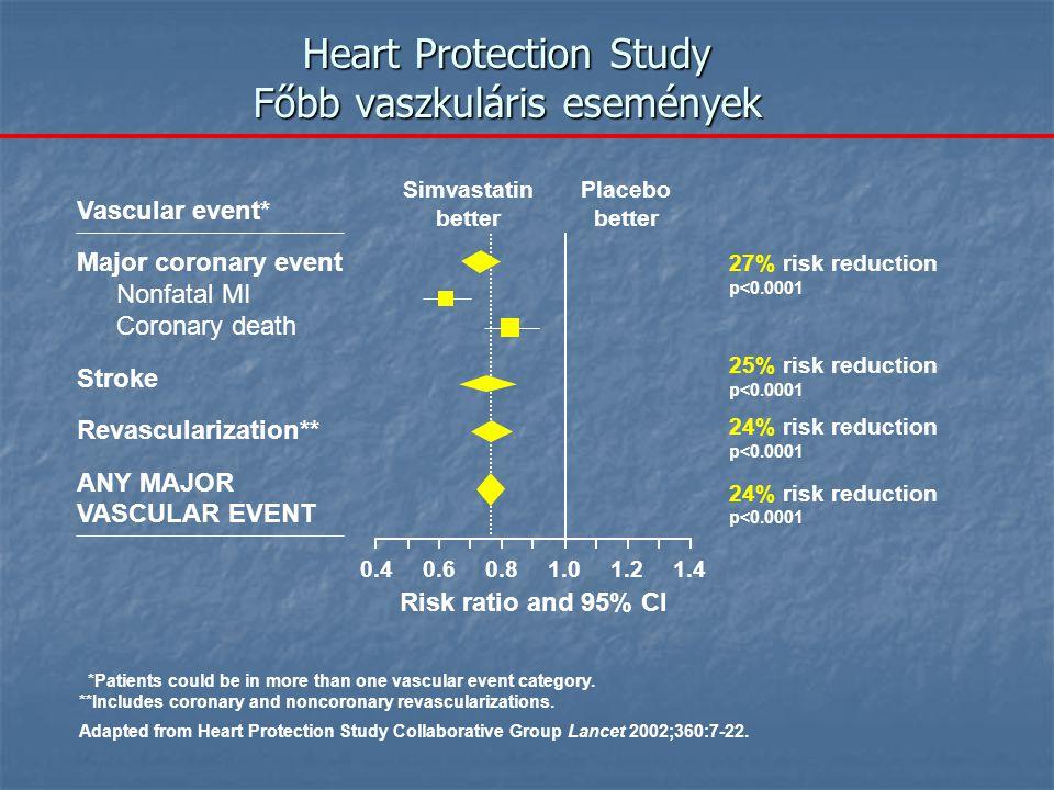 Heart Protection Study Főbb vaszkuláris események
