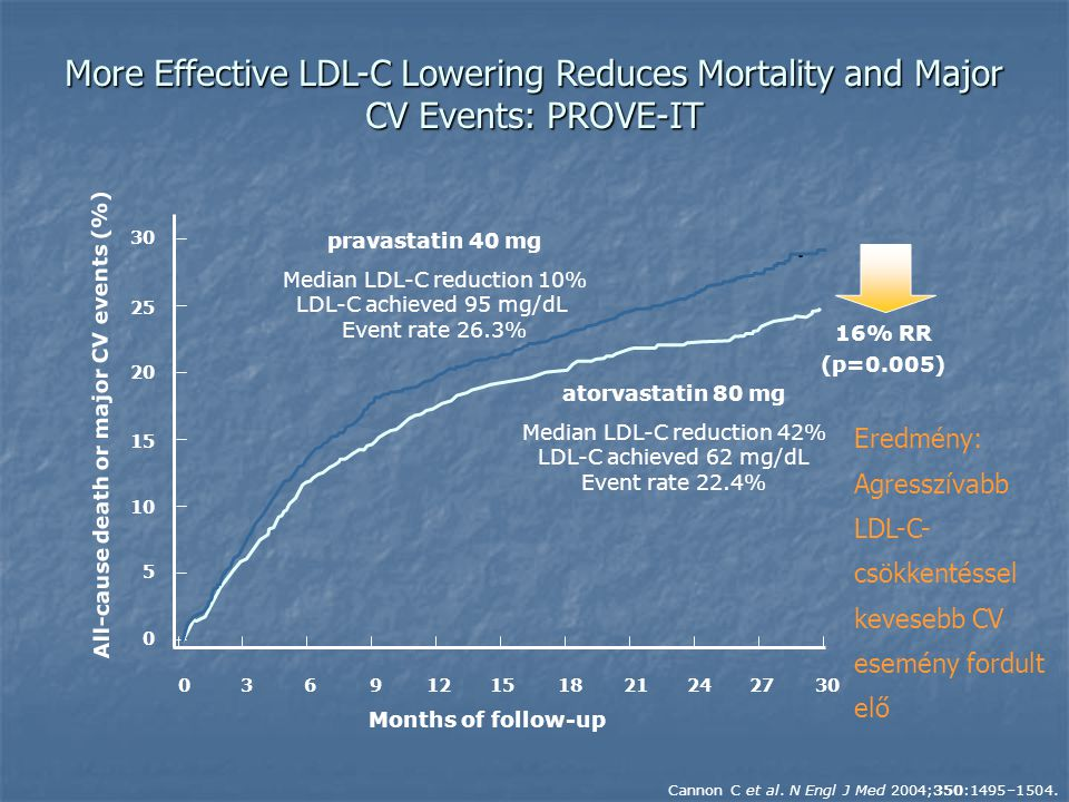 More Effective LDL-C Lowering Reduces Mortality and Major CV Events: PROVE-IT