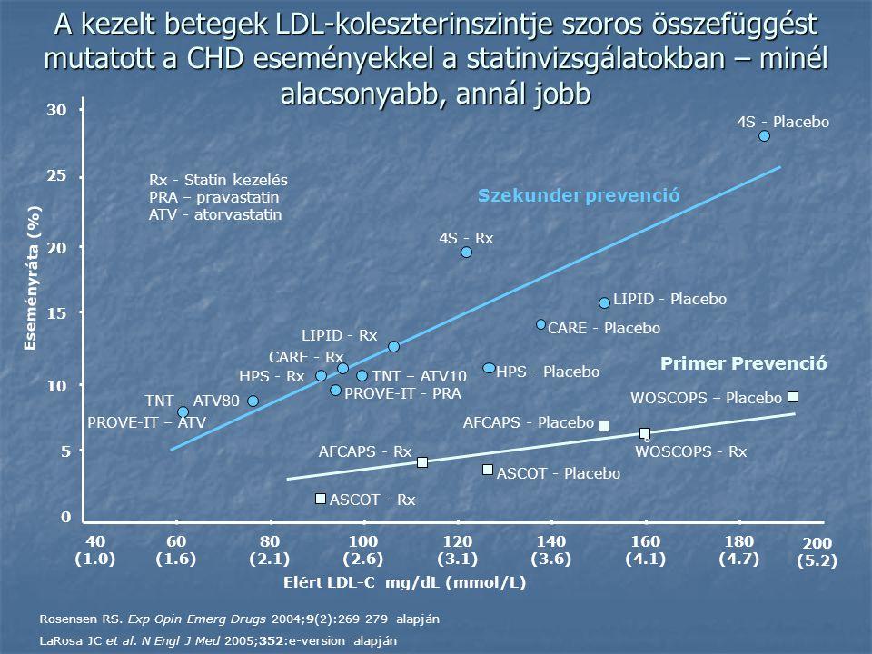 A kezelt betegek LDL-koleszterinszintje szoros összefüggést mutatott a CHD eseményekkel a statinvizsgálatokban – minél alacsonyabb, annál jobb