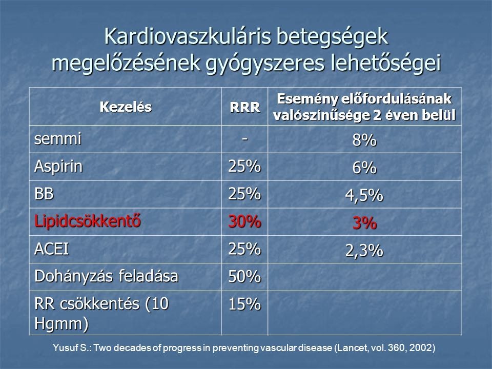 Kardiovaszkuláris betegségek megelőzésének gyógyszeres lehetőségei