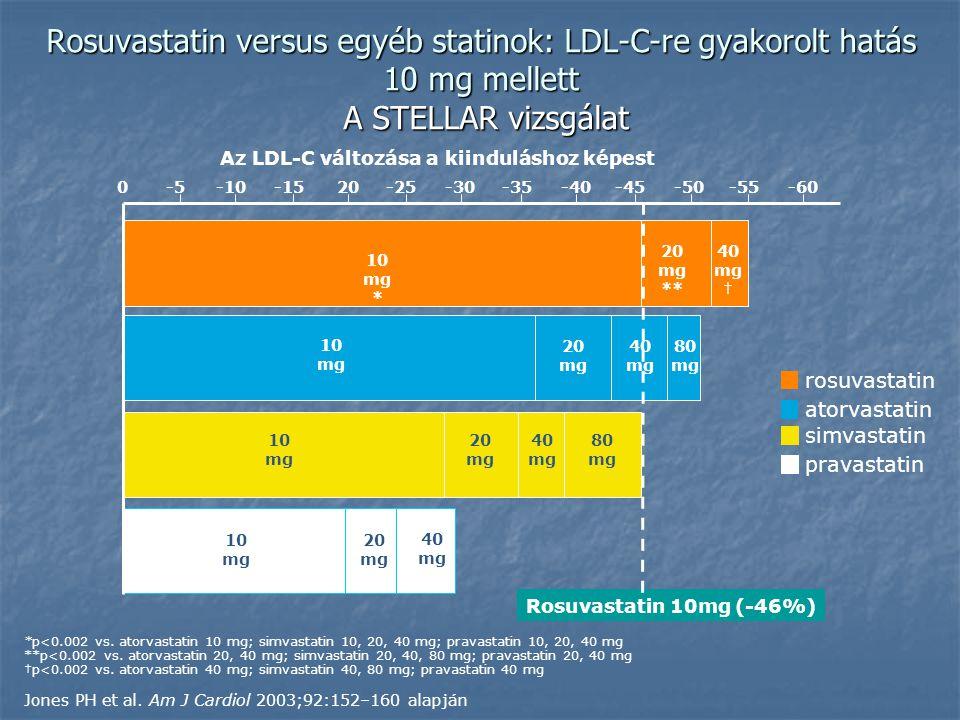 Az LDL-C változása a kiinduláshoz képest