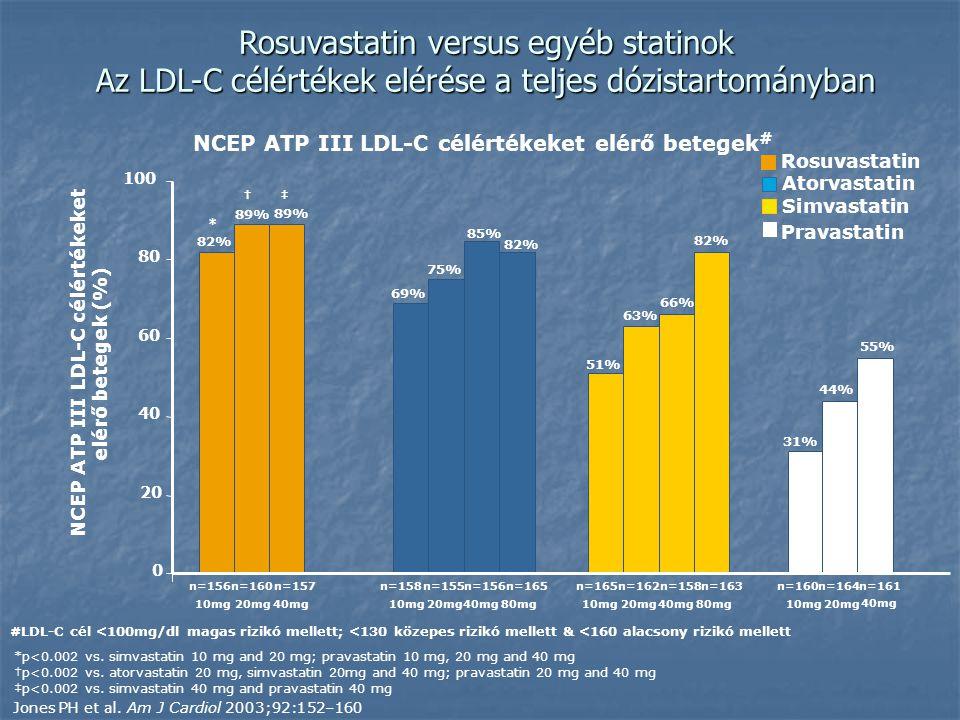 Rosuvastatin versus egyéb statinok Az LDL-C célértékek elérése a teljes dózistartományban