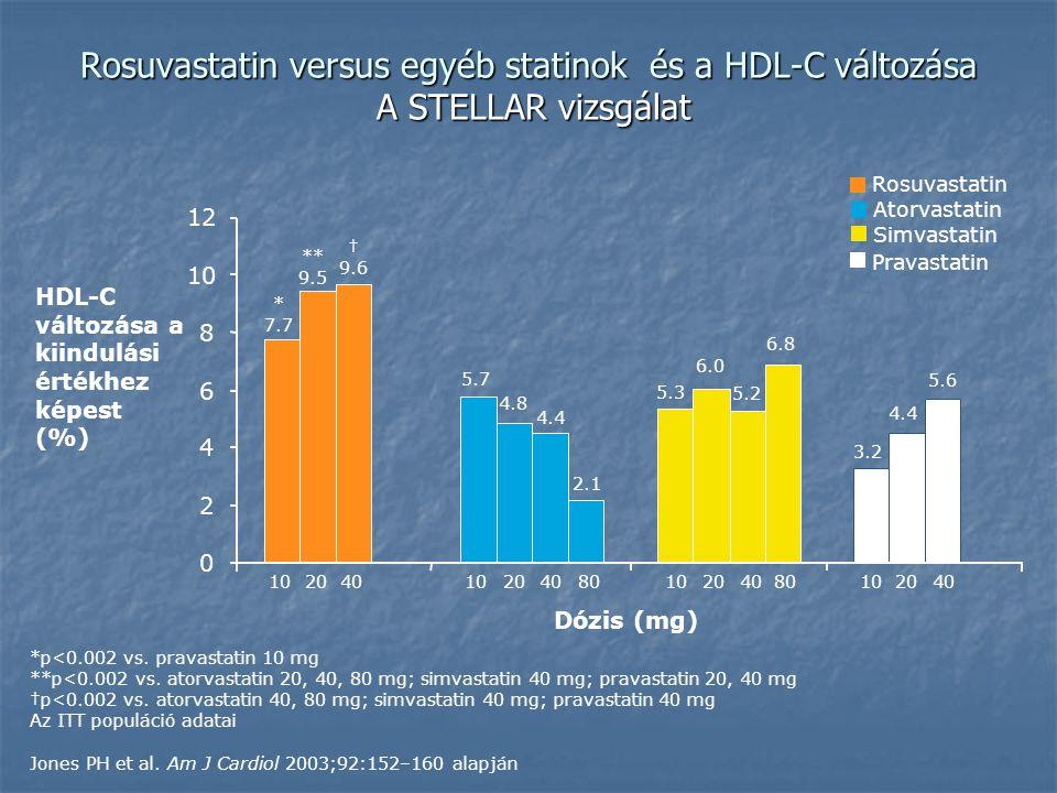 Rosuvastatin versus egyéb statinok és a HDL-C változása A STELLAR vizsgálat