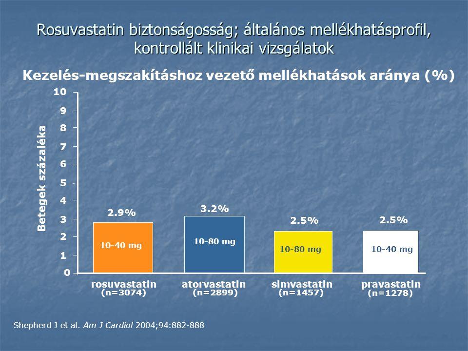 Kezelés-megszakításhoz vezető mellékhatások aránya (%)