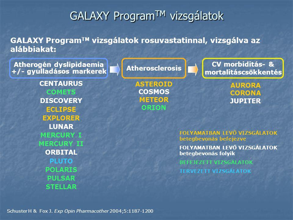 GALAXY ProgramTM vizsgálatok