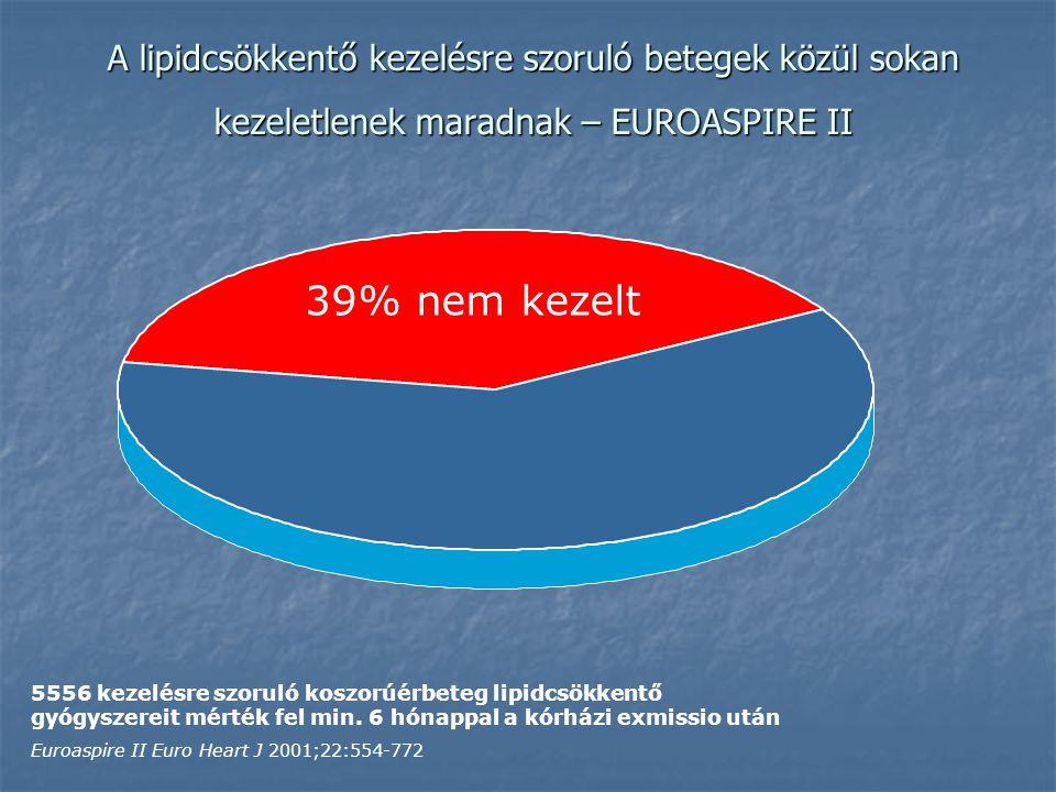 A lipidcsökkentő kezelésre szoruló betegek közül sokan kezeletlenek maradnak – EUROASPIRE II