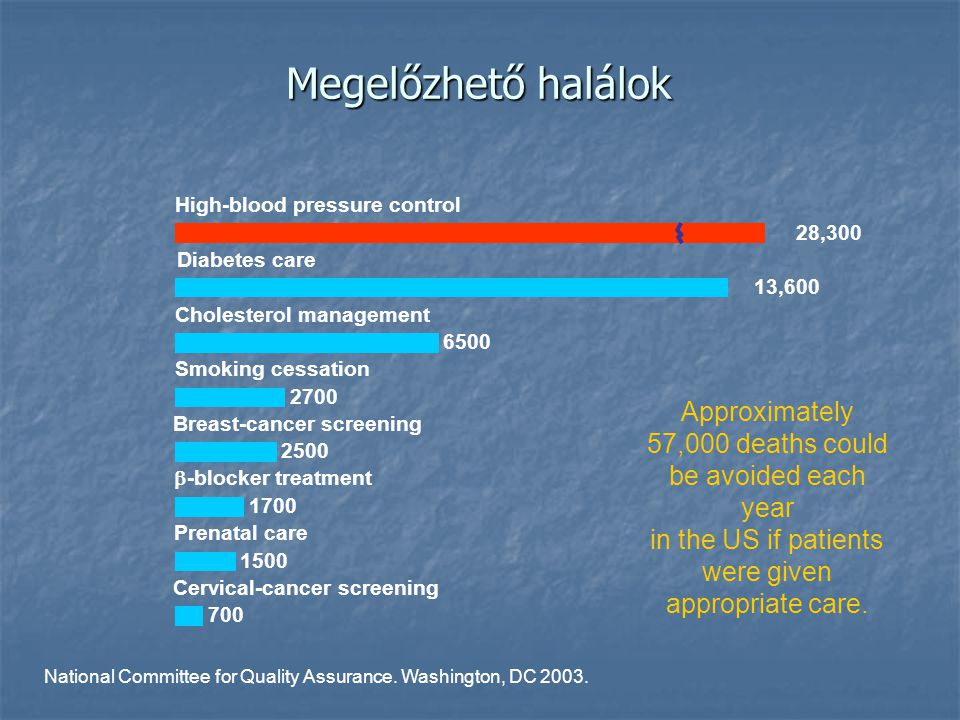 Megelőzhető halálok High-blood pressure control. 28,300. Diabetes care. 13,600. Cholesterol management.