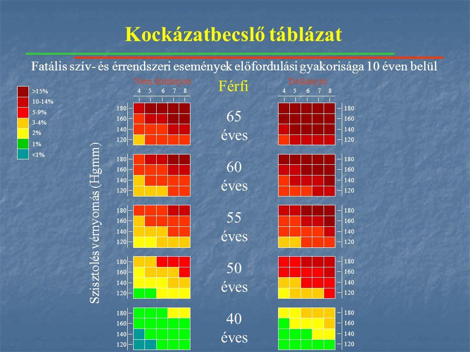 Kockázatbecslő táblázat