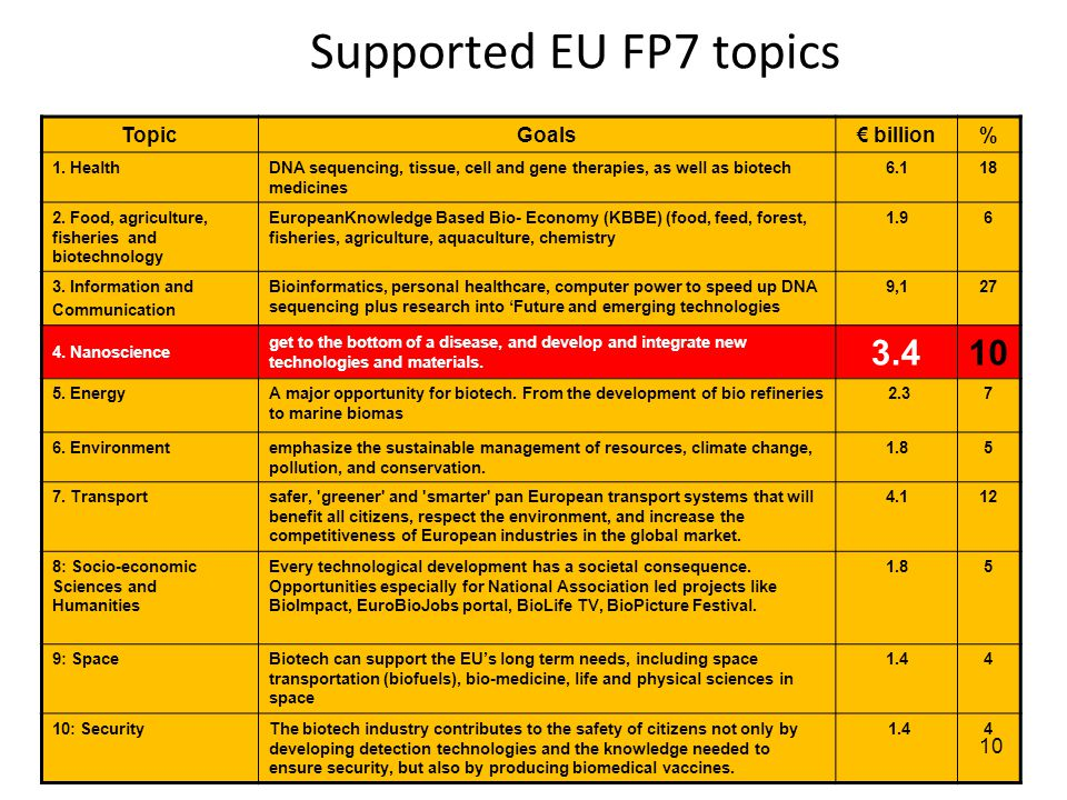 Supported EU FP7 topics 3.4 10 Topic Goals € billion %