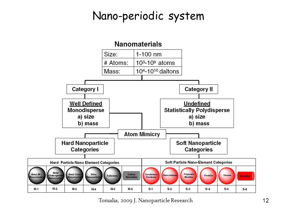 Nano-periodic system Tomalia, 2009 J. Nanoparticle Research