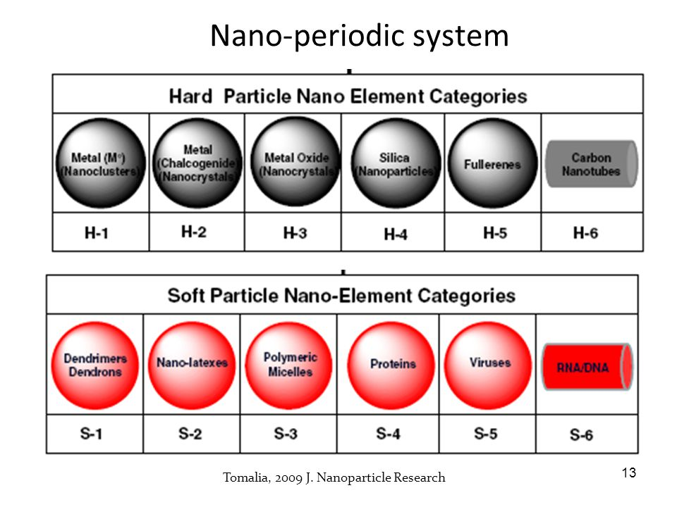 Nano-periodic system Tomalia, 2009 J. Nanoparticle Research 13