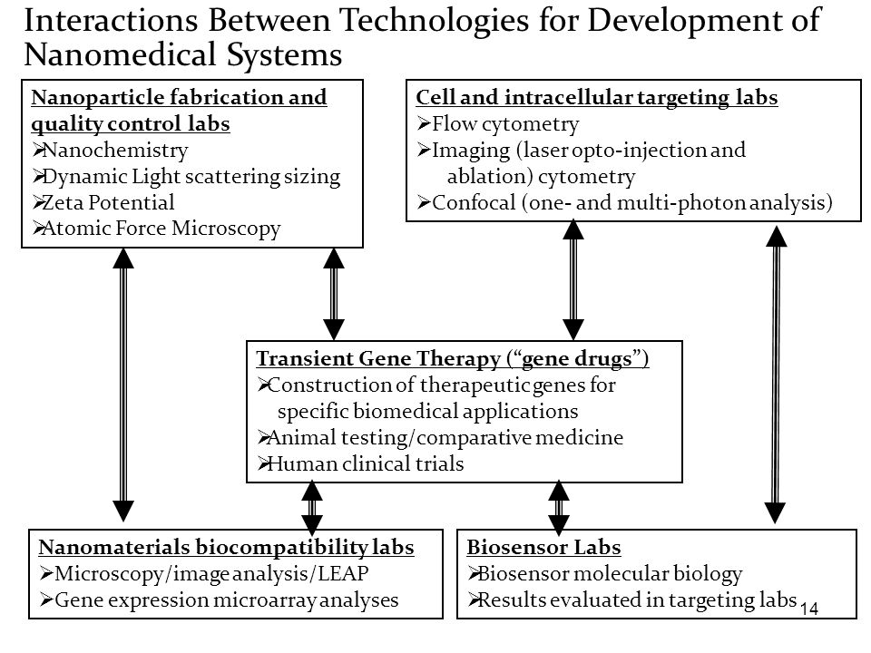 Interactions Between Technologies for Development of Nanomedical Systems