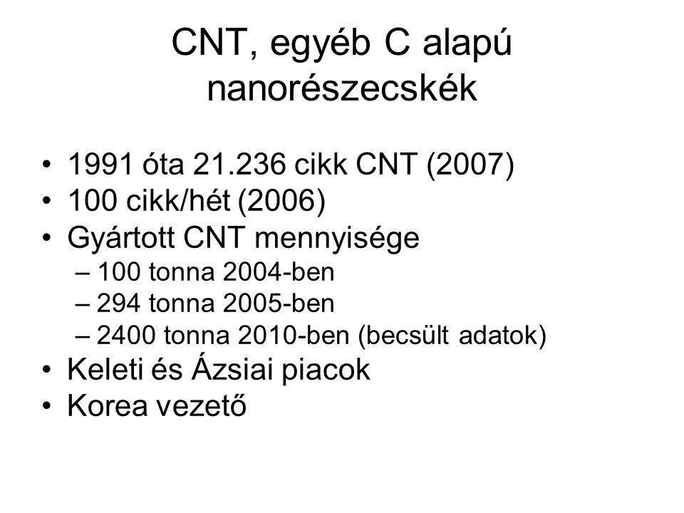 CNT, egyéb C alapú nanorészecskék