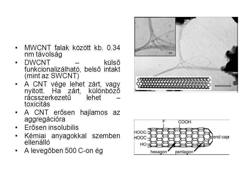 MWCNT falak között kb. 0.34 nm távolság