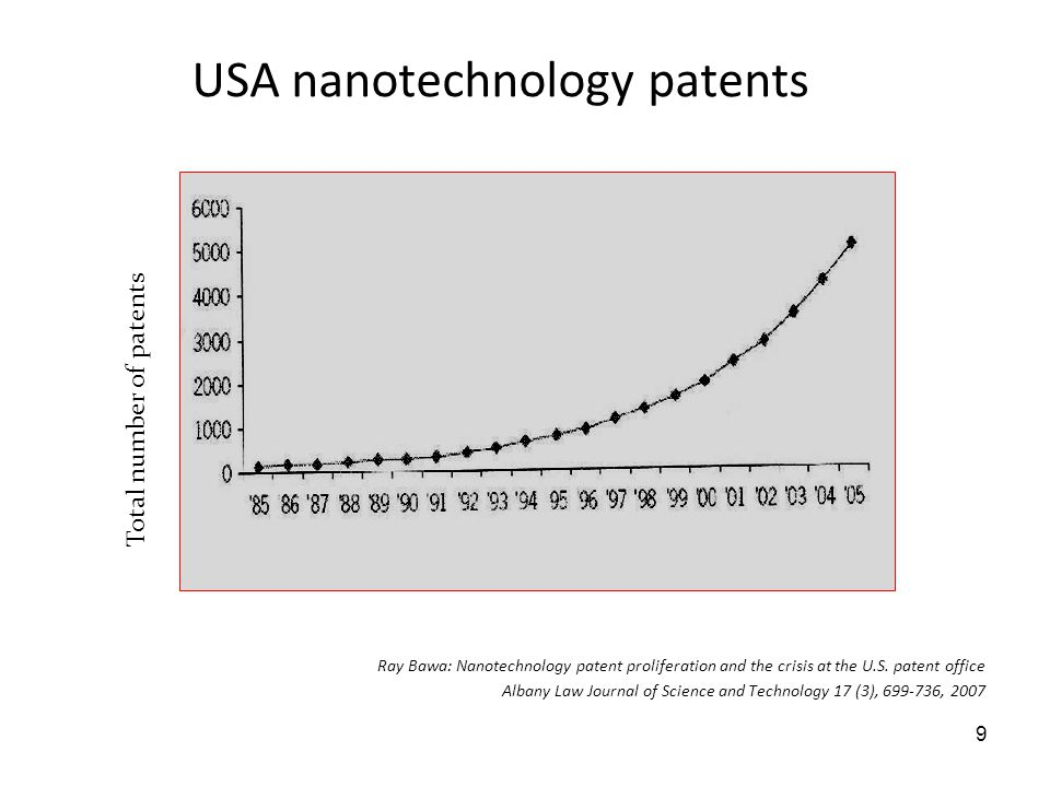USA nanotechnology patents