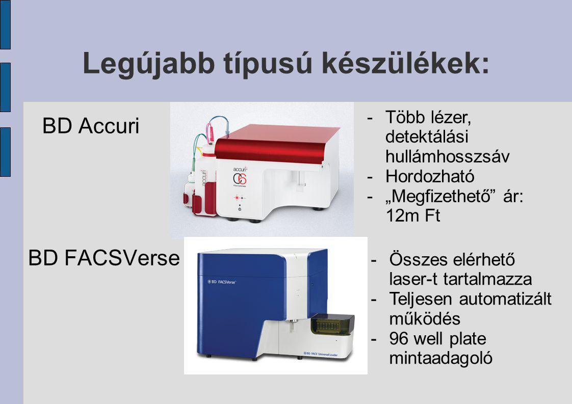 Legújabb típusú készülékek: