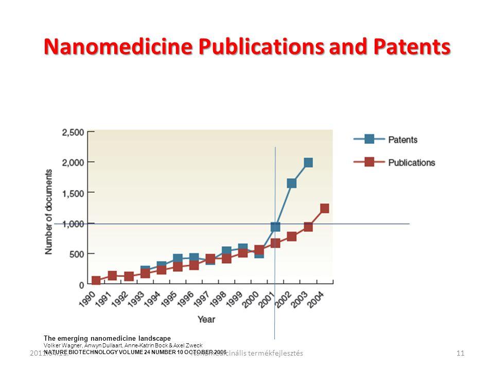 Nanomedicine Publications and Patents