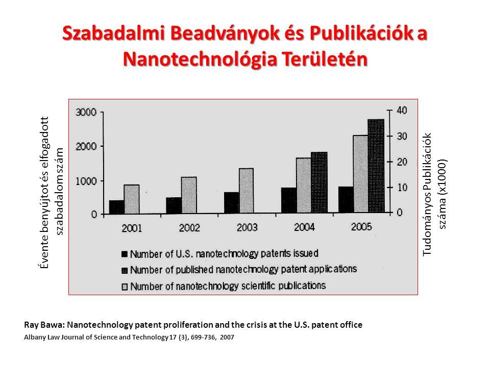 Szabadalmi Beadványok és Publikációk a Nanotechnológia Területén
