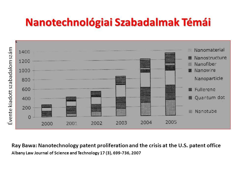 Nanotechnológiai Szabadalmak Témái