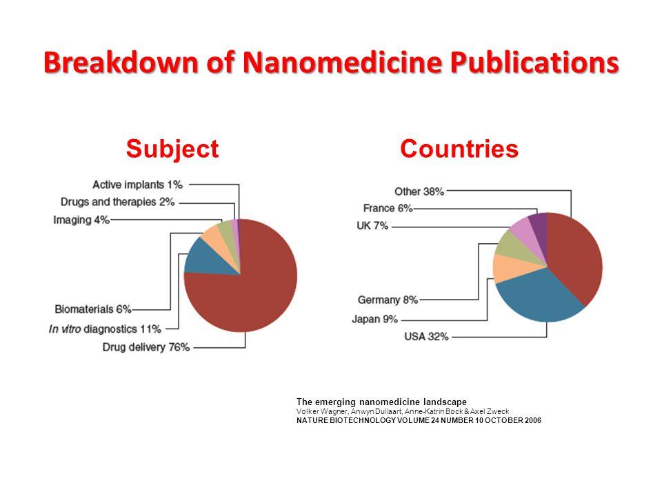 Breakdown of Nanomedicine Publications