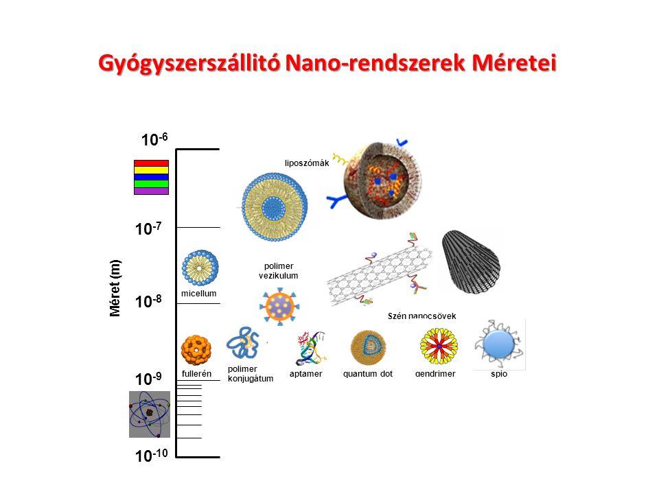 Gyógyszerszállitó Nano-rendszerek Méretei