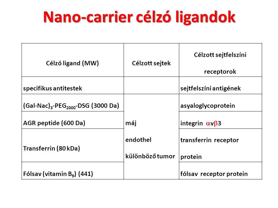 Nano-carrier célzó ligandok