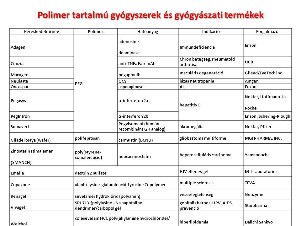 Polimer tartalmú gyógyszerek és gyógyászati termékek
