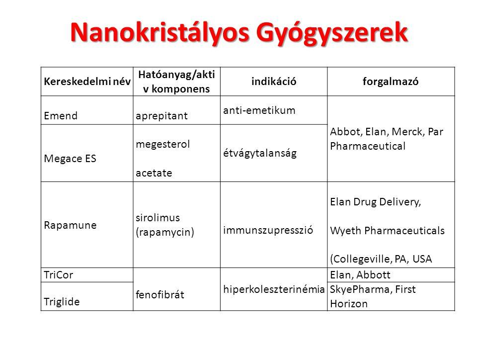 Nanokristályos Gyógyszerek