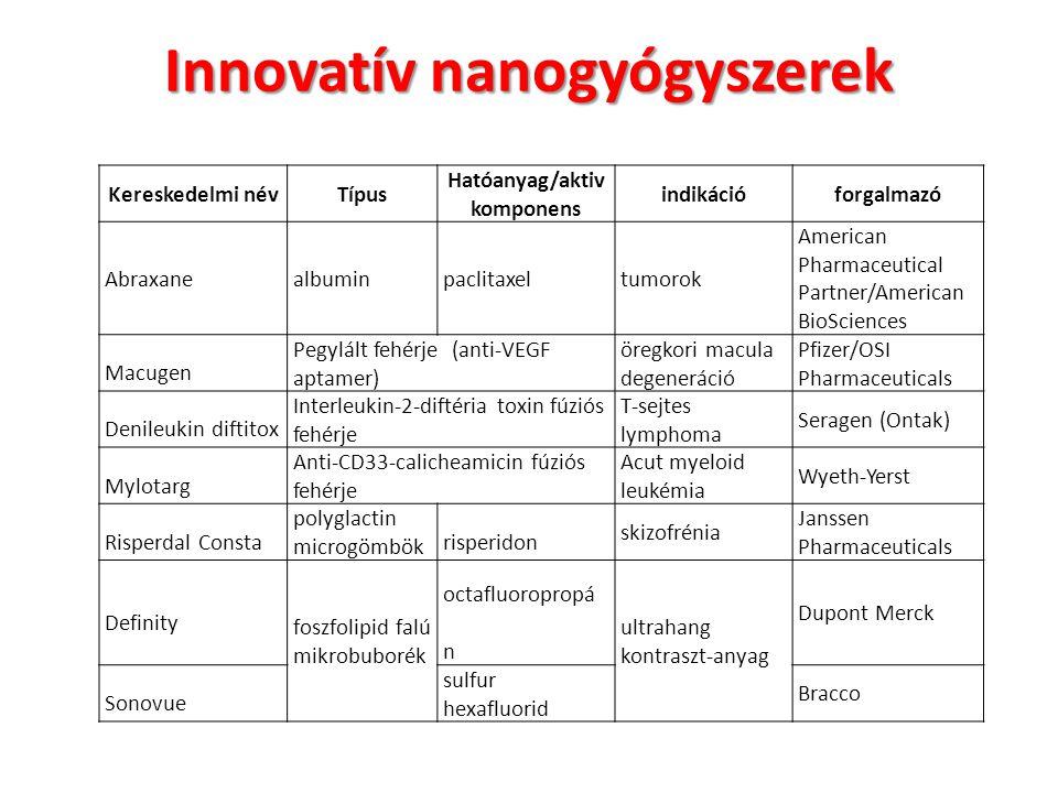 Innovatív nanogyógyszerek