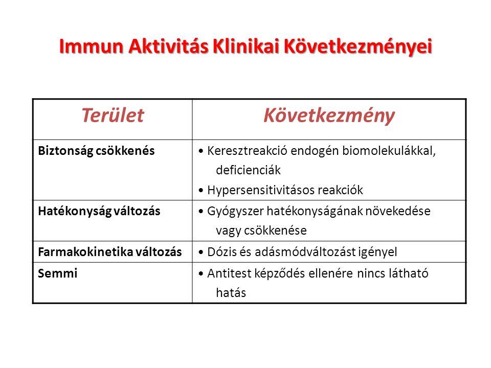 Immun Aktivitás Klinikai Következményei
