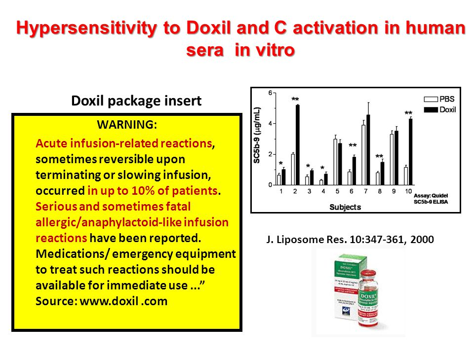 Hypersensitivity to Doxil and C activation in human sera in vitro